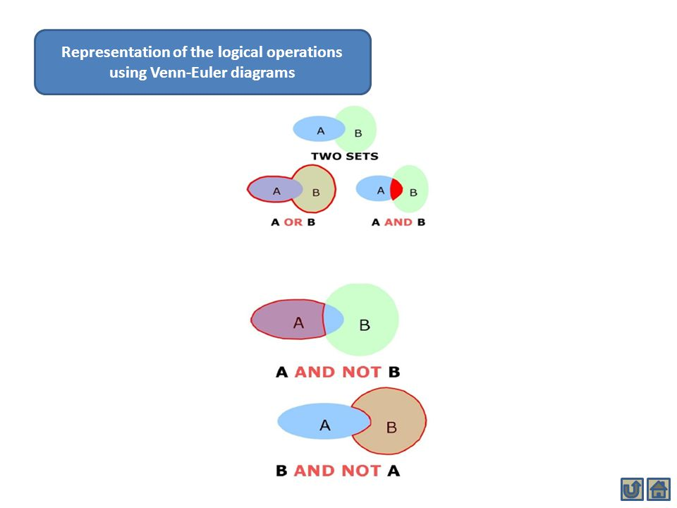 Representation of the logical operations using Venn-Euler diagrams