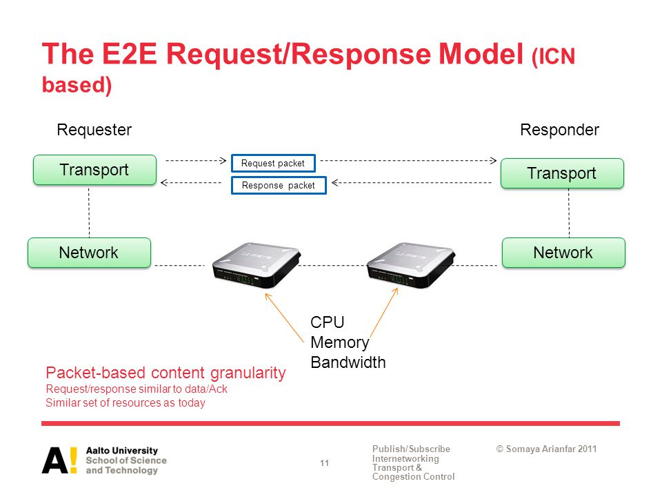Publish/Subscribe Internetworking Transport & Congestion Control © Somaya Arianfar 2011 The E2E Request/Response Model (ICN based) 11 Transport Network Transport Network Request packet Response packet RequesterResponder CPU Memory Bandwidth Packet-based content granularity Request/response similar to data/Ack Similar set of resources as today