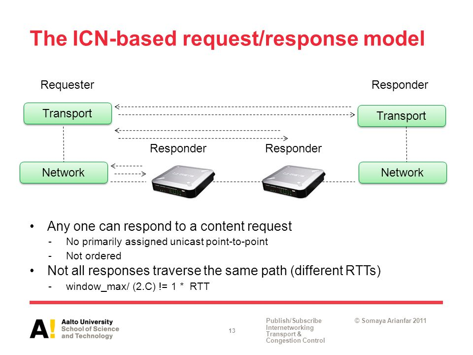 Publish/Subscribe Internetworking Transport & Congestion Control © Somaya Arianfar 2011 Network The ICN-based request/response model Any one can respond to a content request -No primarily assigned unicast point-to-point -Not ordered Not all responses traverse the same path (different RTTs) -window_max/ (2.C) != 1 * RTT 13 Transport RequesterResponder