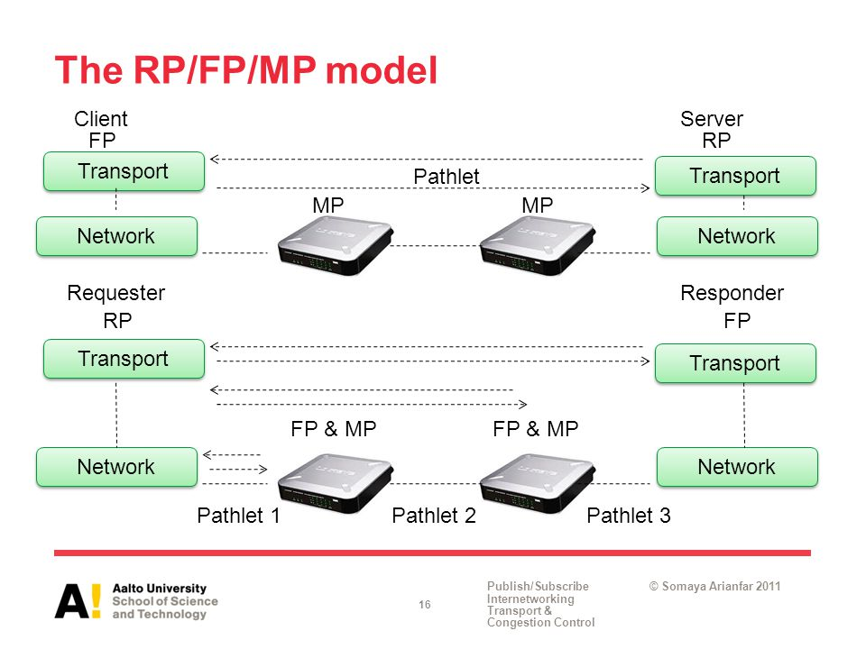 Publish/Subscribe Internetworking Transport & Congestion Control © Somaya Arianfar 2011 Pathlet MP Pathlet 1Pathlet 2Pathlet 3 Network The RP/FP/MP model 16 Transport RequesterResponder FP & MP RPFP Network Transport ClientServer FPRP