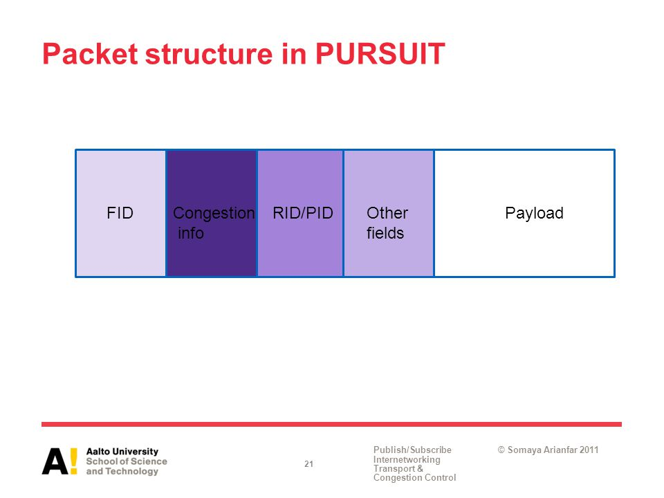 Publish/Subscribe Internetworking Transport & Congestion Control © Somaya Arianfar 2011 Packet structure in PURSUIT 21 FIDRID/PIDCongestion info Other fields Payload