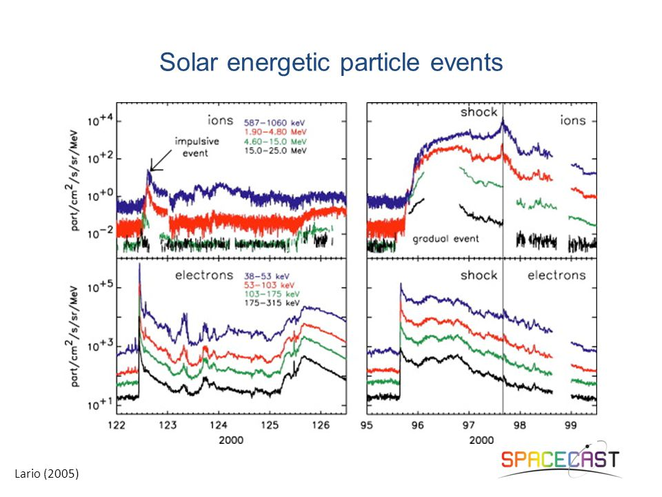Flares or shocks? Large gradual SEP events nearly always accompanied with both! –30 min
