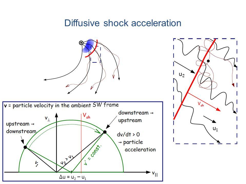 Diffusive shock acceleration ∆u = u 2 – u 1 SW frame u1u1 u2u2