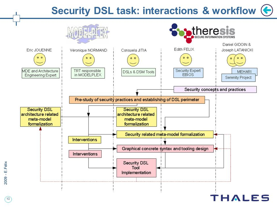 10 2009 - E.Félix Security DSL task: interactions & workflow