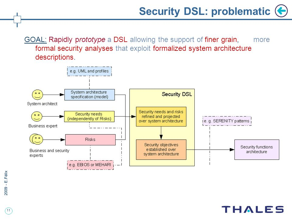 11 2009 - E.Félix Security DSL: problematic GOAL: Rapidly prototype a DSL allowing the support of finer grain, more formal security analyses that exploit formalized system architecture descriptions.