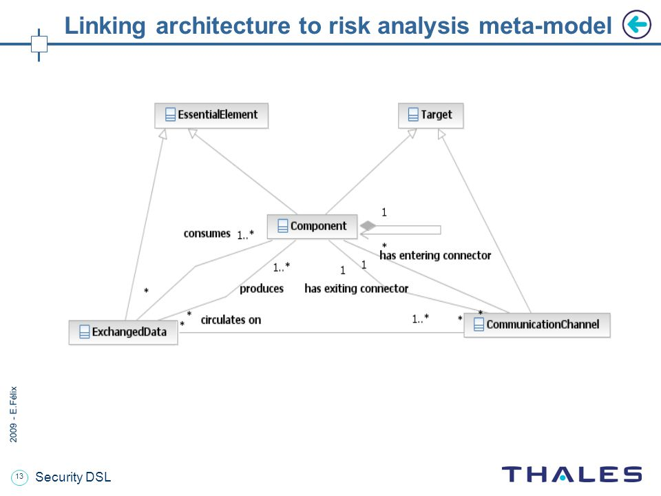 13 2009 - E.Félix Security DSL Linking architecture to risk analysis meta-model