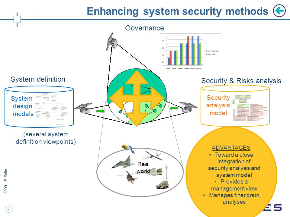 6 2009 - E.Félix Security DSL Objectives of the enhancement Objective1: To optimize the qualification of the risks and the specification of security requirements and related security costs, Objective 2: To optimize the quality and the productivity of security engineering by capitalizing on data from one study to the next, by proceeding to automatic calculation and consistency checking.
