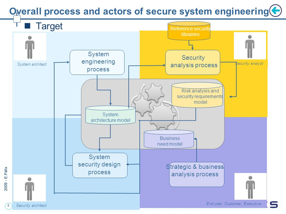 8 2009 - E.Félix System engineering process Security analysis process System security design process System architect Security architect Security analyst Reference security librairies Strategic & business analysis process End user, Customer, Executive System architecture model Risk analysis and security requirements model Business need model Target Overall process and actors of secure system engineering