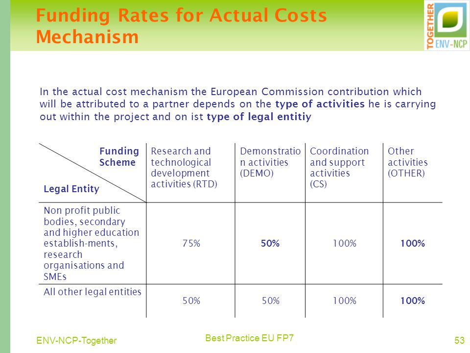 Best Practice EU FP7 53ENV-NCP-Together Funding Rates for Actual Costs Mechanism Funding Scheme Legal Entity Research and technological development activities (RTD) Demonstratio n activities (DEMO) Coordination and support activities (CS) Other activities (OTHER) Non profit public bodies, secondary and higher education establish-ments, research organisations and SMEs 75% 50% 100% All other legal entities 50% 100% In the actual cost mechanism the European Commission contribution which will be attributed to a partner depends on the type of activities he is carrying out within the project and on ist type of legal entitiy