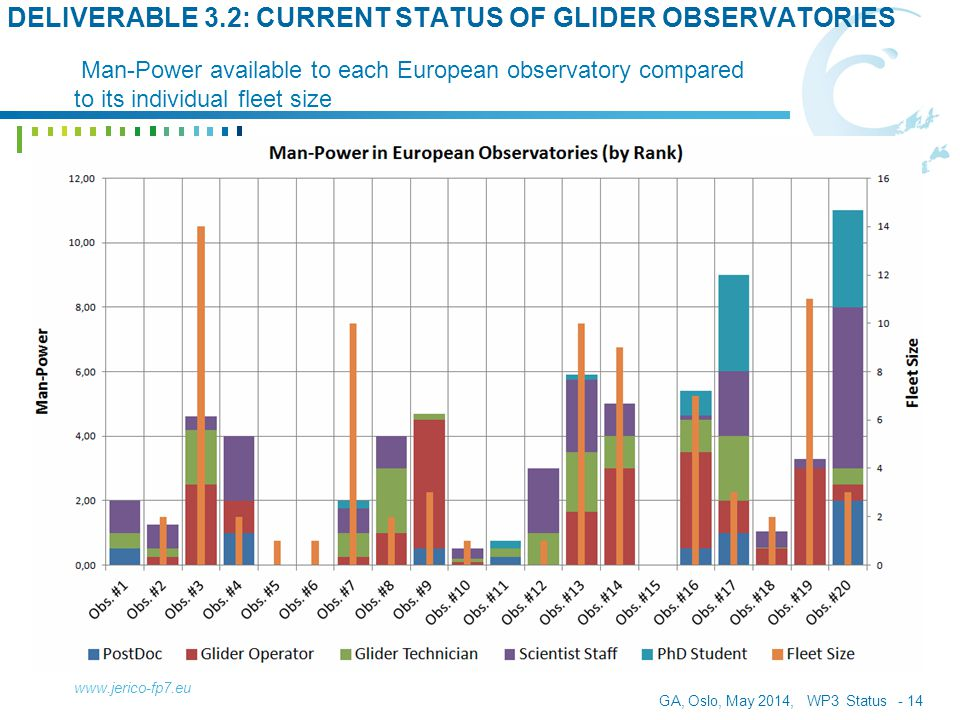 GA, Oslo, May 2014, WP3 Status - 14 www.jerico-fp7.eu DELIVERABLE 3.2: CURRENT STATUS OF GLIDER OBSERVATORIES Man-Power available to each European obs