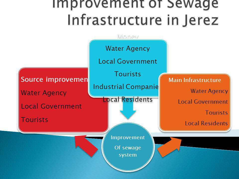 Improvement Of sewage system Source improvement Water Agency Local Government Tourists Money Water Agency Local Government Tourists Industrial Companies Local Residents Main Infrastructure Water Agency Local Government Tourists Local Residents