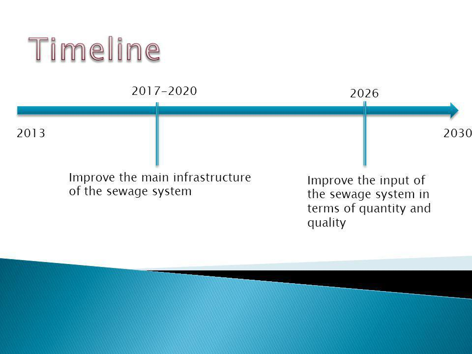 2013 Improve the main infrastructure of the sewage system 2017-2020 Improve the input of the sewage system in terms of quantity and quality 2026 2030