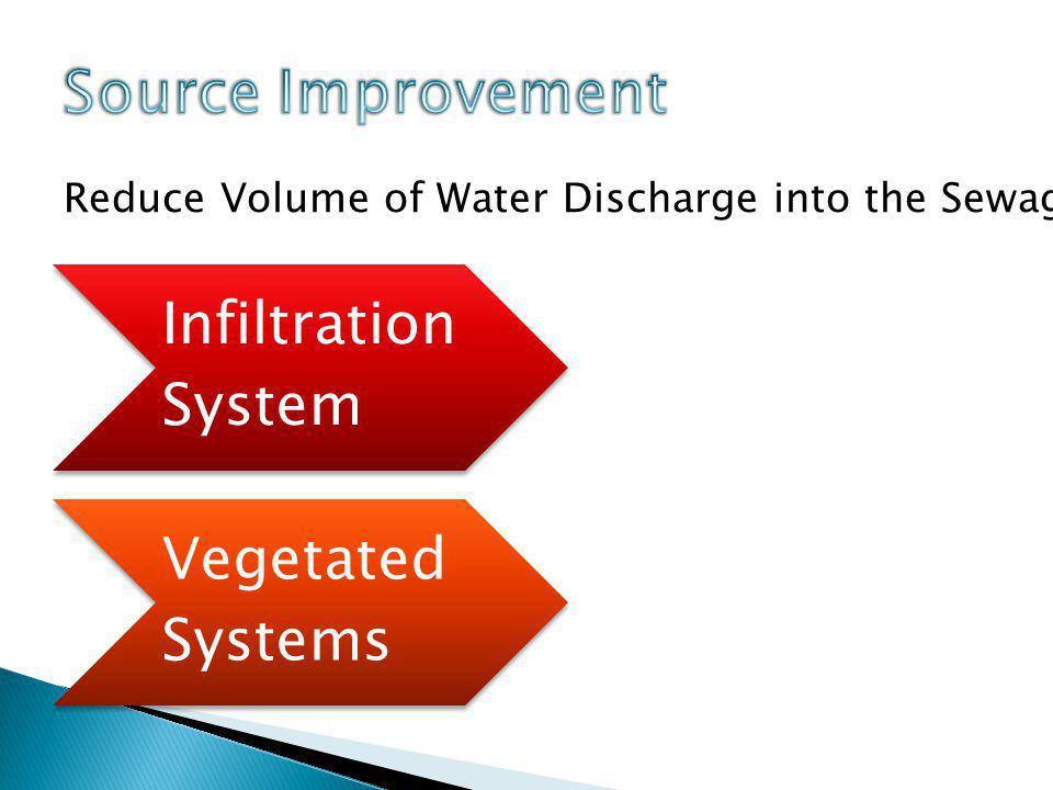 Infiltration System Vegetated Systems Reduce Volume of Water Discharge into the Sewage