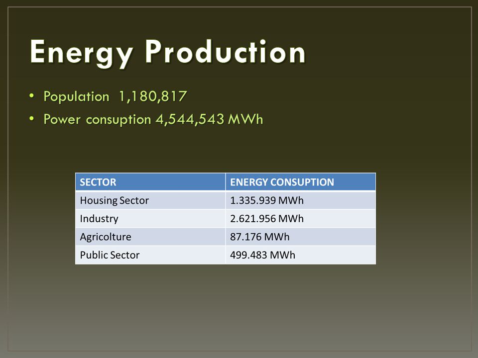 Population 1,180,817 Population 1,180,817 Power consuption 4,544,543 MWh Power consuption 4,544,543 MWh