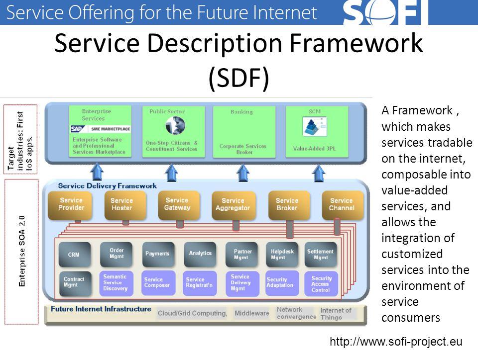 http://www.sofi-project.eu Current limitations for services X-ETP Future Internet Strategic Research Agenda self-adaptation of services according to semantics and context.