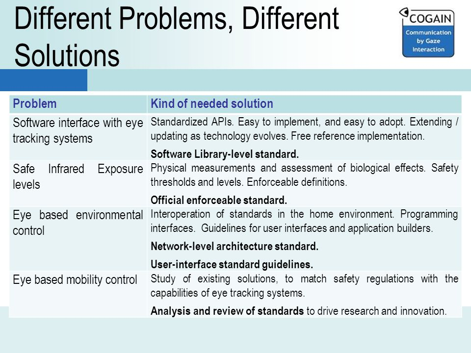 Different Problems, Different Solutions ProblemKind of needed solution Software interface with eye tracking systems Standardized APIs.
