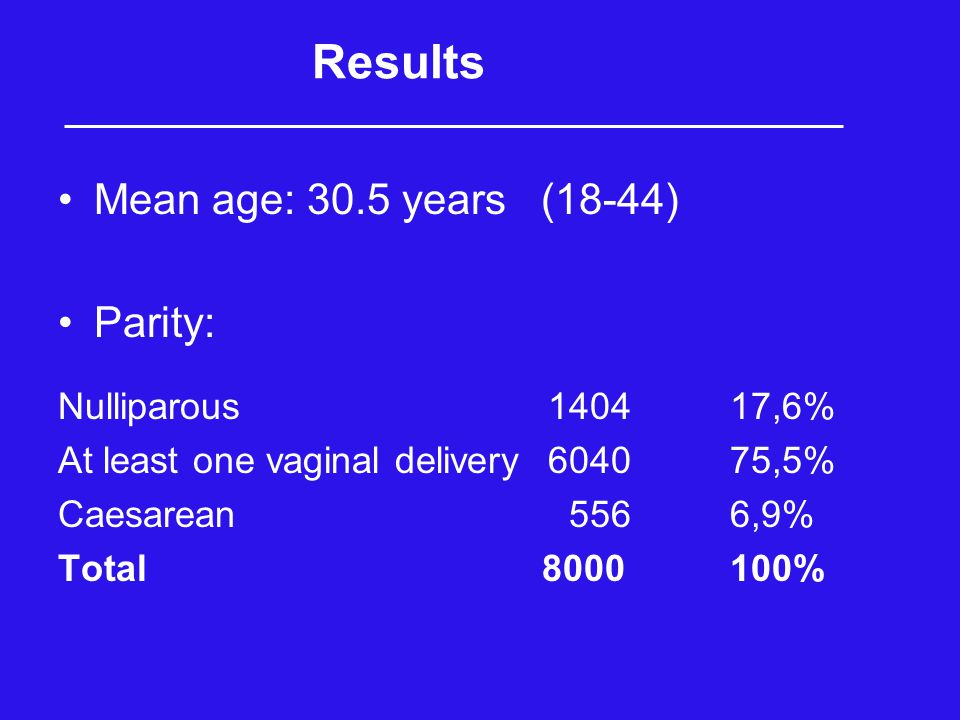 Results Mean age: 30.5 years (18-44) Parity: Nulliparous 140417,6% At least one vaginal delivery 604075,5% Caesarean 5566,9% Total 8000100%