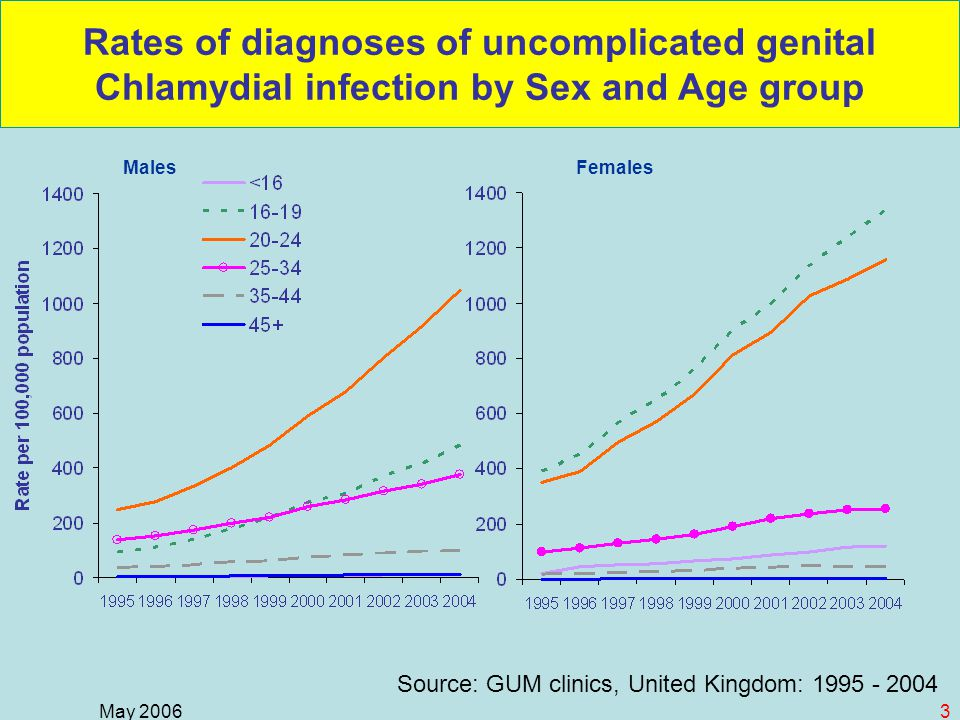 May 20063 Rates of diagnoses of uncomplicated genital Chlamydial infection by Sex and Age group MalesFemales Source: GUM clinics, United Kingdom: 1995 - 2004