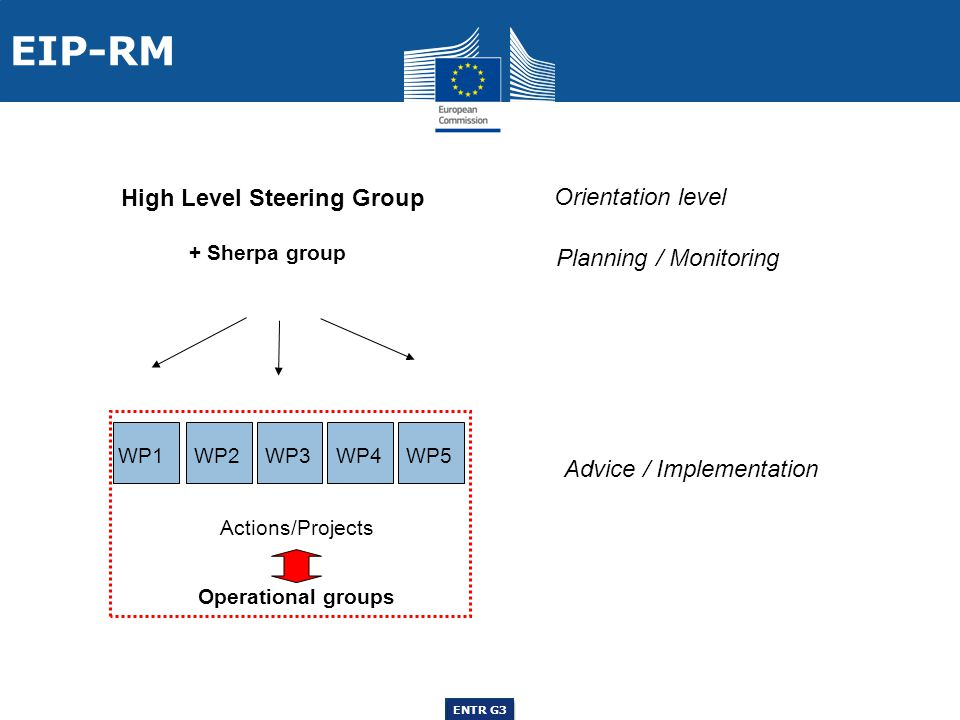 ENTR G3 ENTR F3 ENTR G3 High Level Steering Group Orientation level + Sherpa group WP1WP2 WP3 WP4WP5 Actions/Projects Advice / Implementation Operational groups Planning / Monitoring EIP-RM