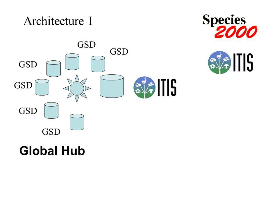 Global Hub GSD Architecture I