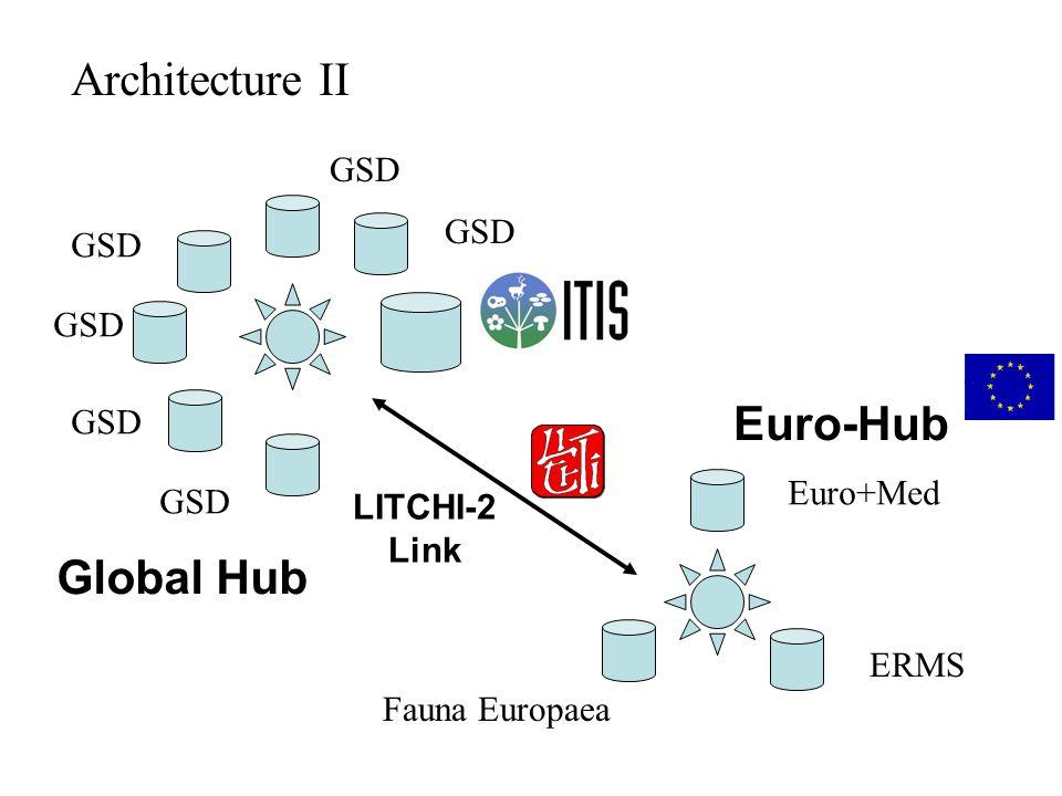 Global Hub LITCHI-2 Link Euro-Hub Euro+Med ERMS Fauna Europaea GSD Architecture II