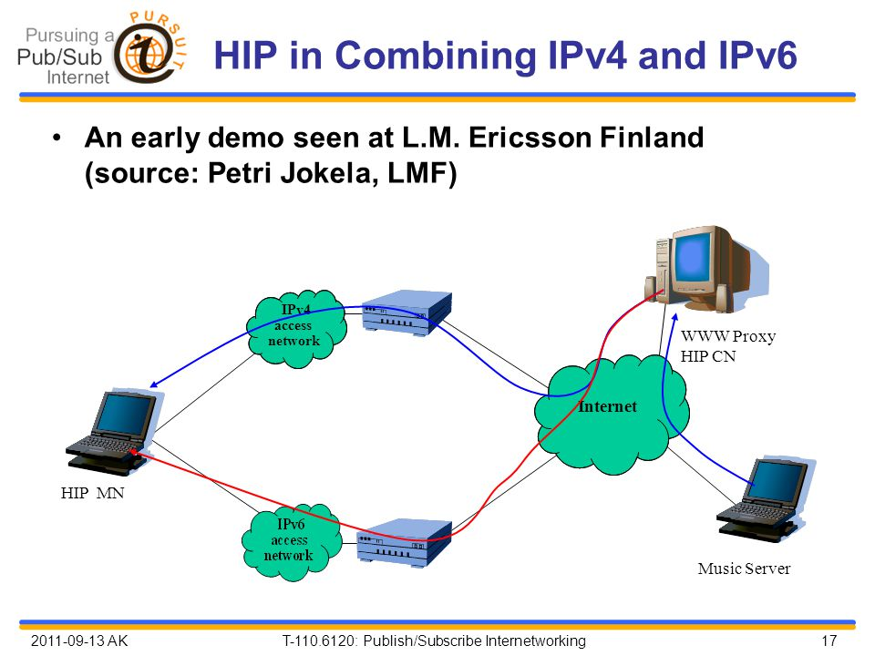 2011-09-13 AK T-110.6120: Publish/Subscribe Internetworking 17 HIP in Combining IPv4 and IPv6 IPv4 access network Internet HIP MN Music Server WWW Pro