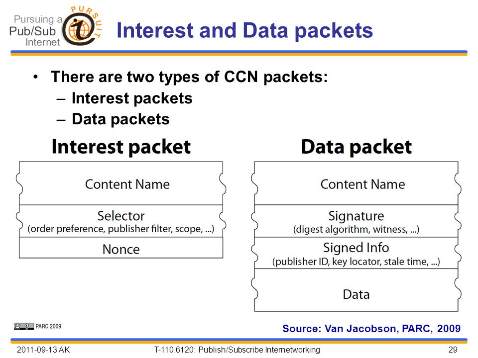 2011-09-13 AK T-110.6120: Publish/Subscribe Internetworking 29 Interest and Data packets There are two types of CCN packets: –Interest packets –Data packets Source: Van Jacobson, PARC, 2009