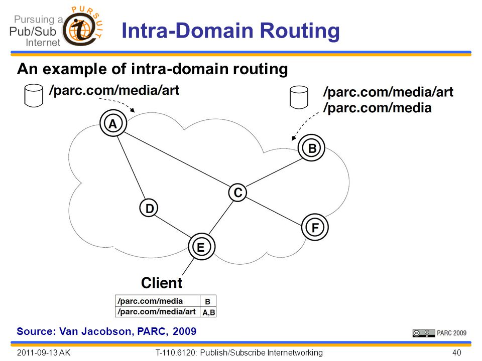 2011-09-13 AK T-110.6120: Publish/Subscribe Internetworking 40 Intra-Domain Routing An example of intra-domain routing Source: Van Jacobson, PARC, 2009