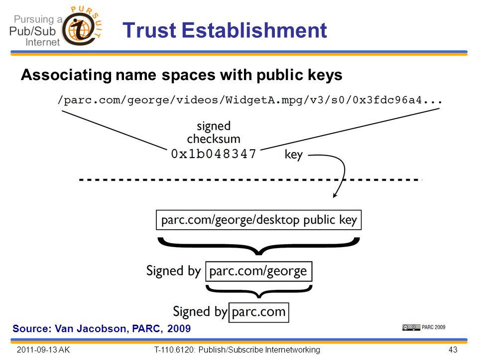 2011-09-13 AK T-110.6120: Publish/Subscribe Internetworking 43 Trust Establishment Associating name spaces with public keys Source: Van Jacobson, PARC, 2009