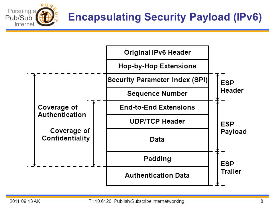 2011-09-13 AK T-110.6120: Publish/Subscribe Internetworking 8 Encapsulating Security Payload (IPv6) ESP Payload Hop-by-Hop Extensions Security Paramet