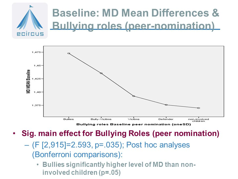 Baseline: MD Mean Differences & Bullying roles (peer-nomination) Sig.
