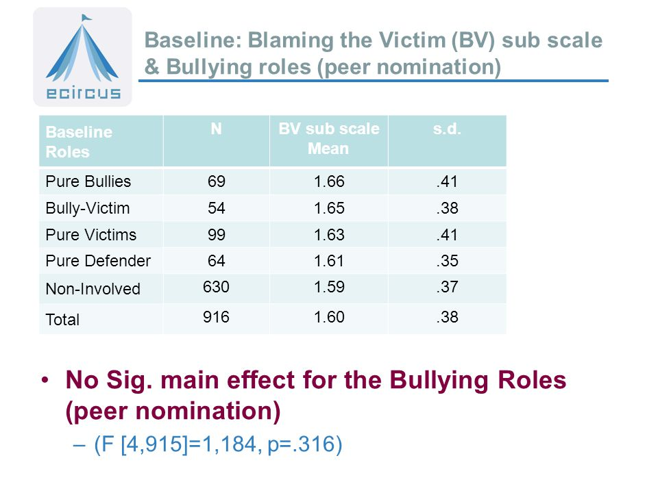 Baseline: Blaming the Victim (BV) sub scale & Bullying roles (peer nomination) Baseline Roles NBV sub scale Mean s.d.