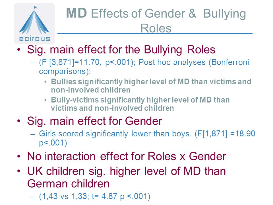 MD Effects of Gender & Bullying Roles Sig.