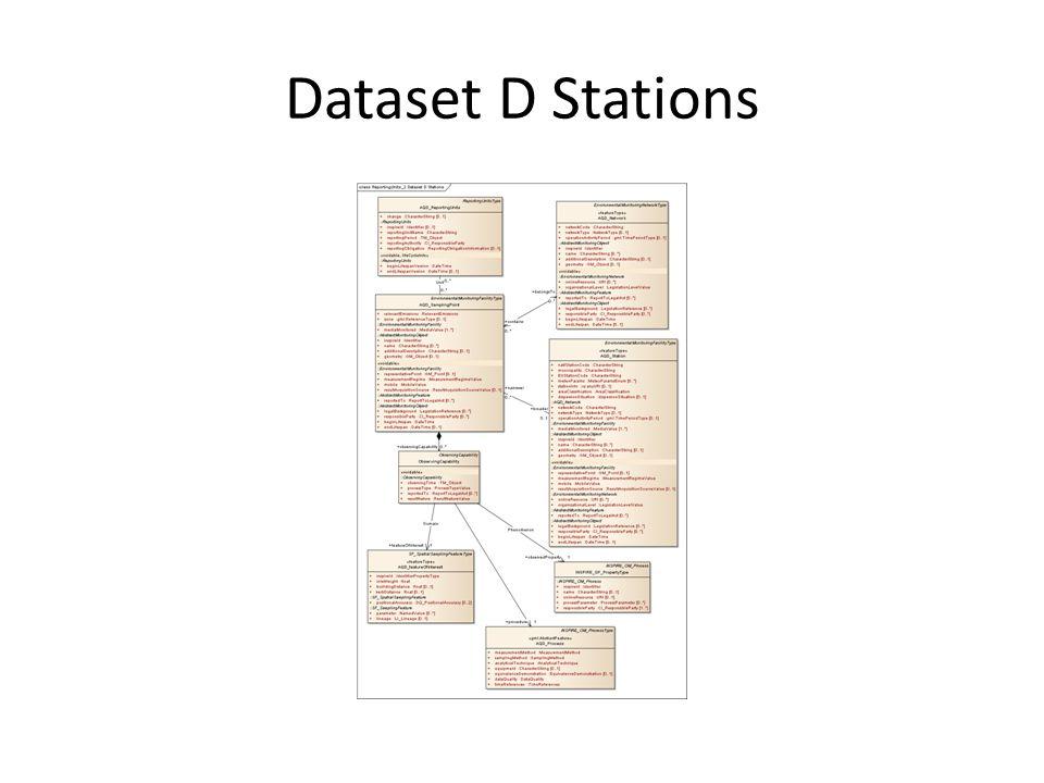 Dataset D Stations