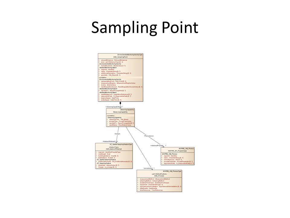 Sampling Point