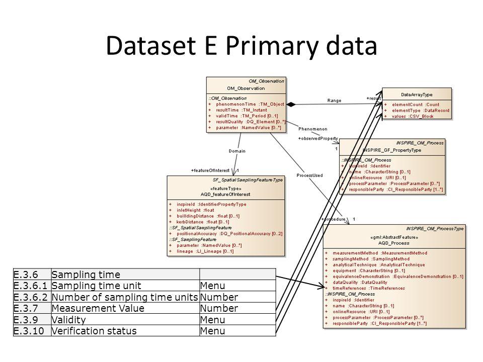 Dataset E Primary data E.3.6Sampling time E.3.6.1Sampling time unitMenu E.3.6.2Number of sampling time unitsNumber E.3.7Measurement ValueNumber E.3.9ValidityMenu E.3.10Verification statusMenu