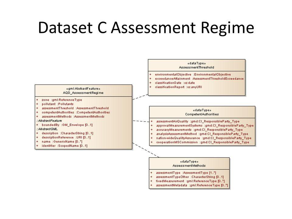 Dataset C Assessment Regime
