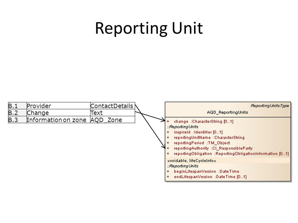 Reporting Unit B.1ProviderContactDetails B.2ChangeText B.3Information on zoneAQD_Zone