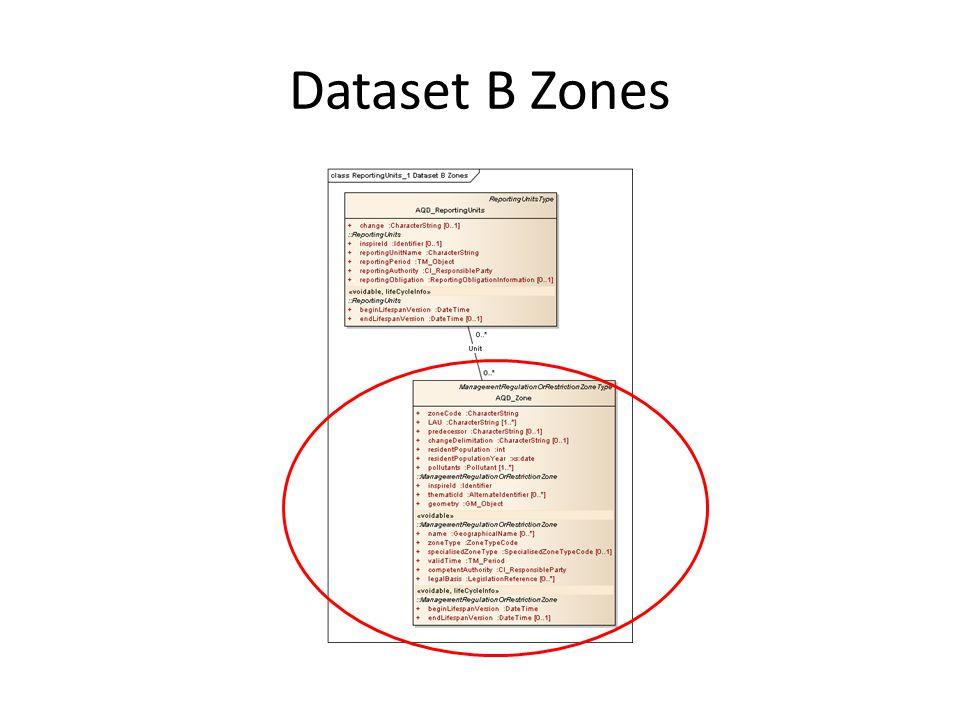 Dataset B Zones