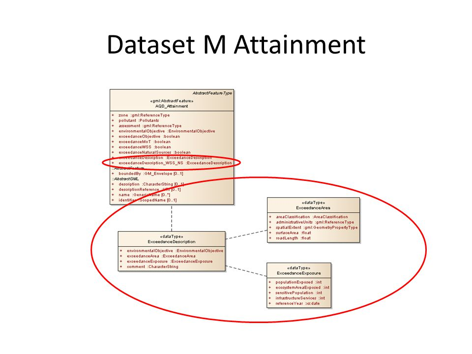 Dataset M Attainment
