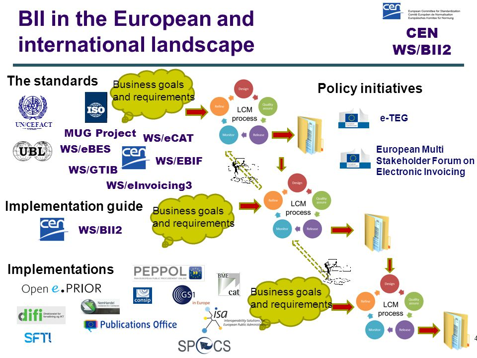 CEN WS/BII2 BII in the European and international landscape 4 The standards Implementation guide Implementations UN/CEFACT SIMPLE, TRANSPARENT AND EFFECTIVE PROCESSES FOR GLOBAL BUSINESS.