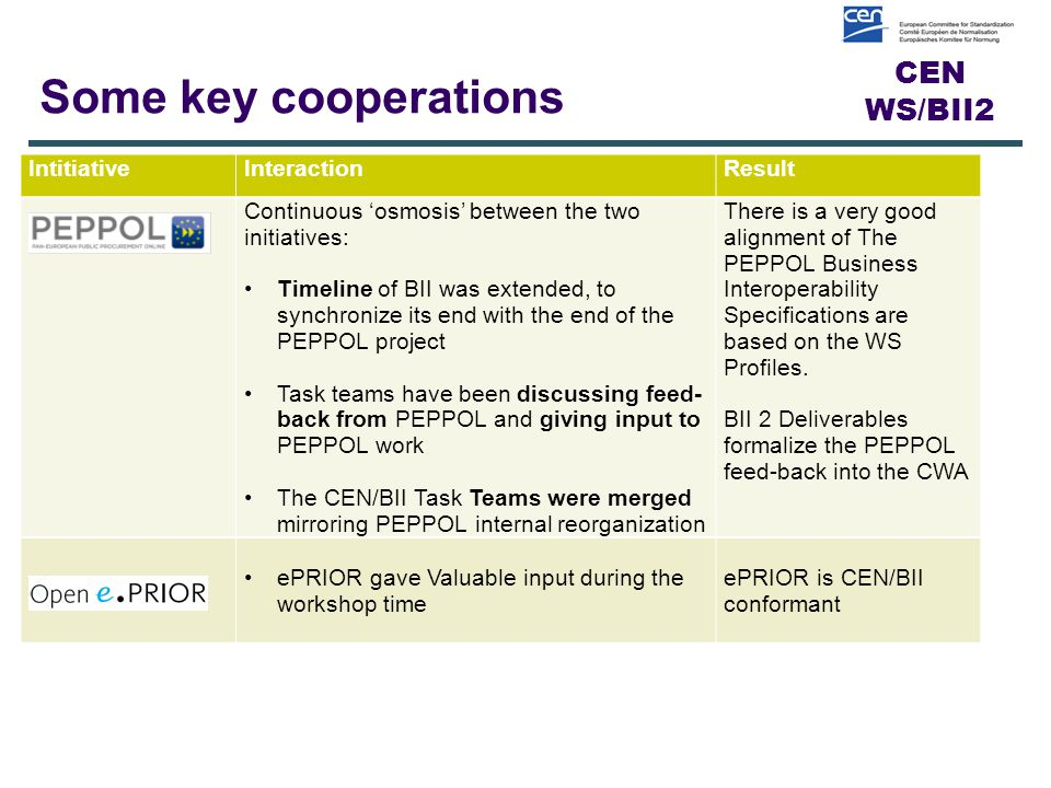 CEN WS/BII2 IntitiativeInteraction Result Continuous 'osmosis' between the two initiatives: Timeline of BII was extended, to synchronize its end with the end of the PEPPOL project Task teams have been discussing feed- back from PEPPOL and giving input to PEPPOL work The CEN/BII Task Teams were merged mirroring PEPPOL internal reorganization There is a very good alignment of The PEPPOL Business Interoperability Specifications are based on the WS Profiles.