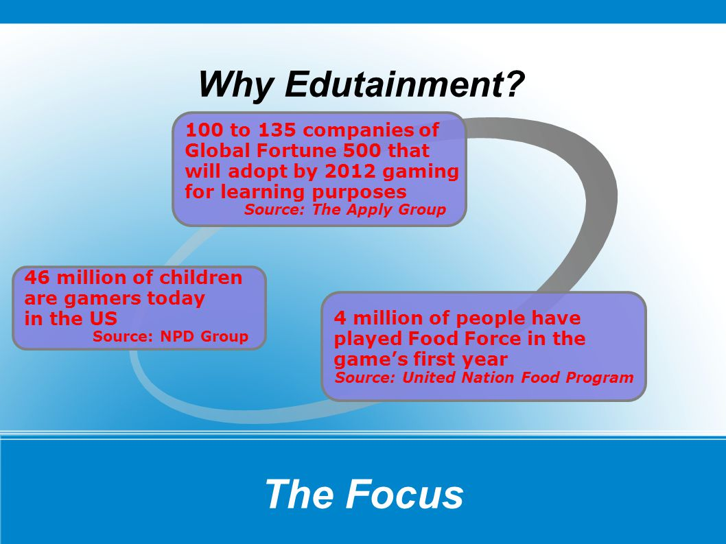 The Focus Why Edutainment? 100 to 135 companies of Global Fortune 500 that will adopt by 2012 gaming for learning purposes Source: The Apply Group 46