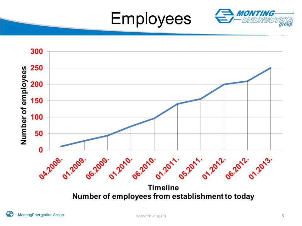Employees 8www.m-e-g.eu MontingEnergetika Group