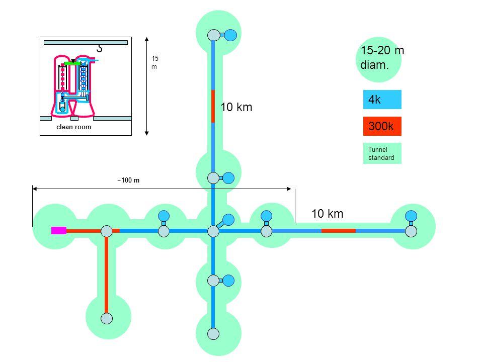 15-20 m diam. 10 km 4k 300k Tunnel standard ~100 m 15 m clean room