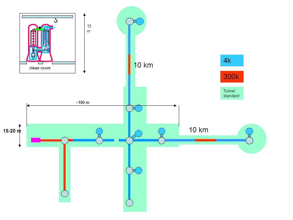 10 km 4k 300k Tunnel standard 15-20 m ~100 m 15 m clean room