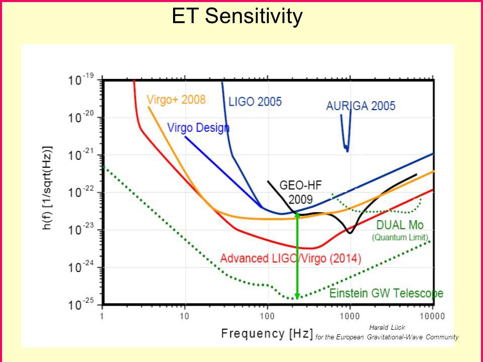 ET Sensitivity Harald Lück for the European Gravitational-Wave Community