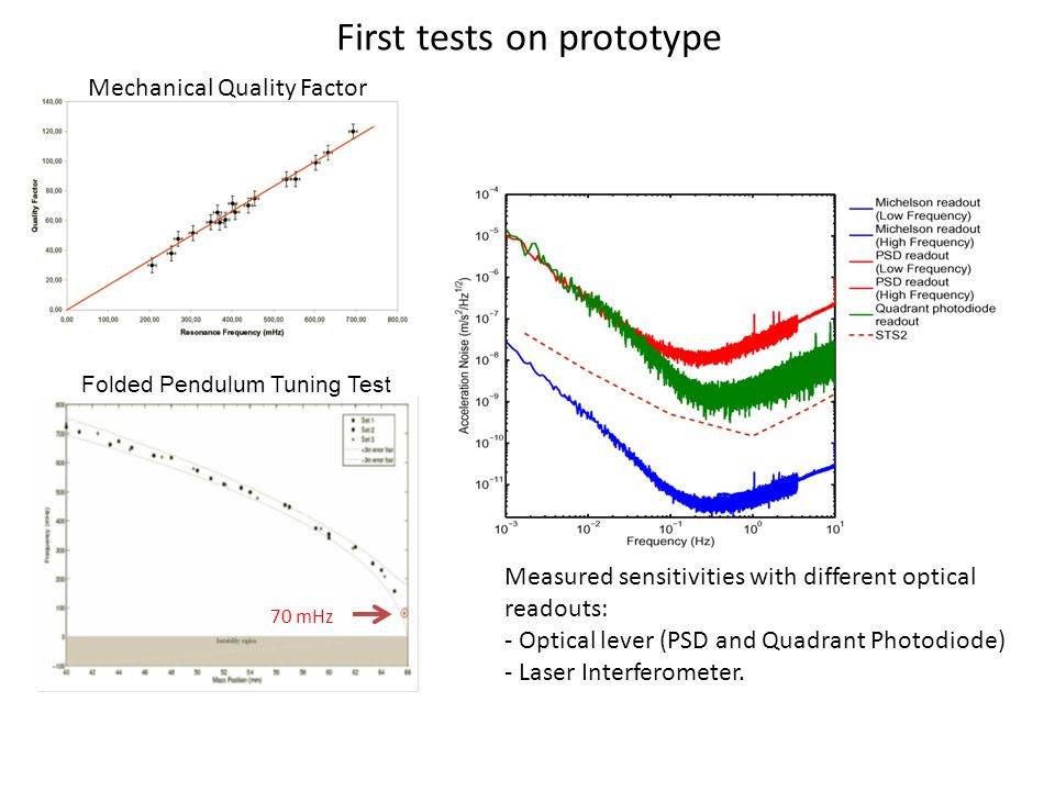 First tests on prototype Measured sensitivities with different optical readouts: - Optical lever (PSD and Quadrant Photodiode) - Laser Interferometer.