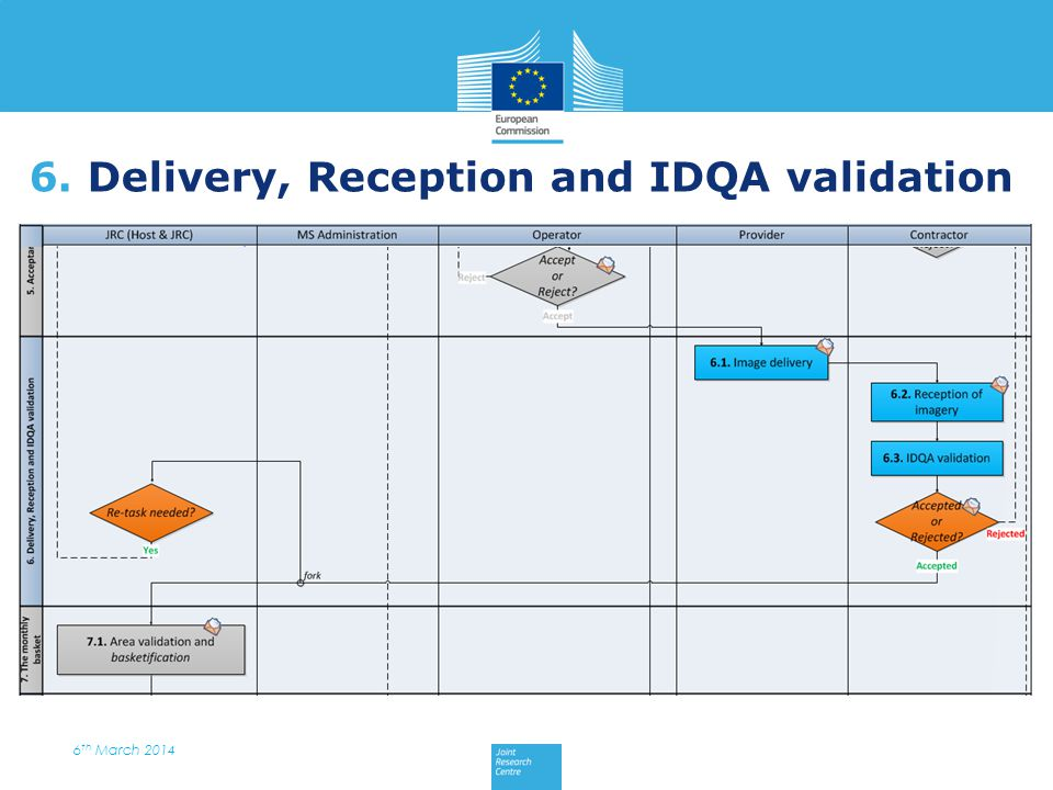 6. Delivery, Reception and IDQA validation 6 th March 2014