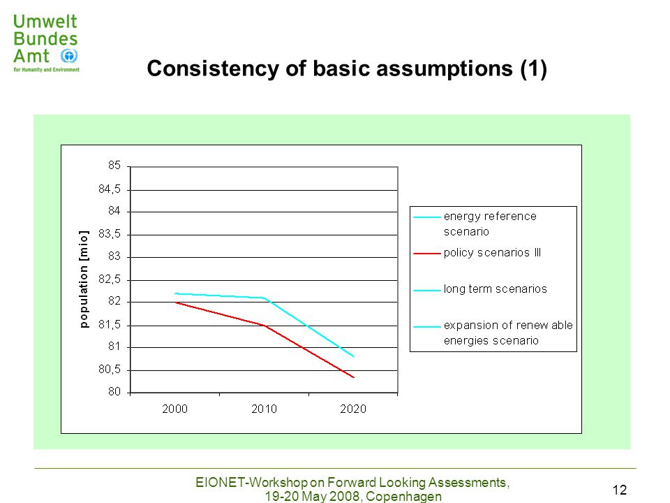 EIONET-Workshop on Forward Looking Assessments, 19-20 May 2008, Copenhagen 12 Consistency of basic assumptions (1)